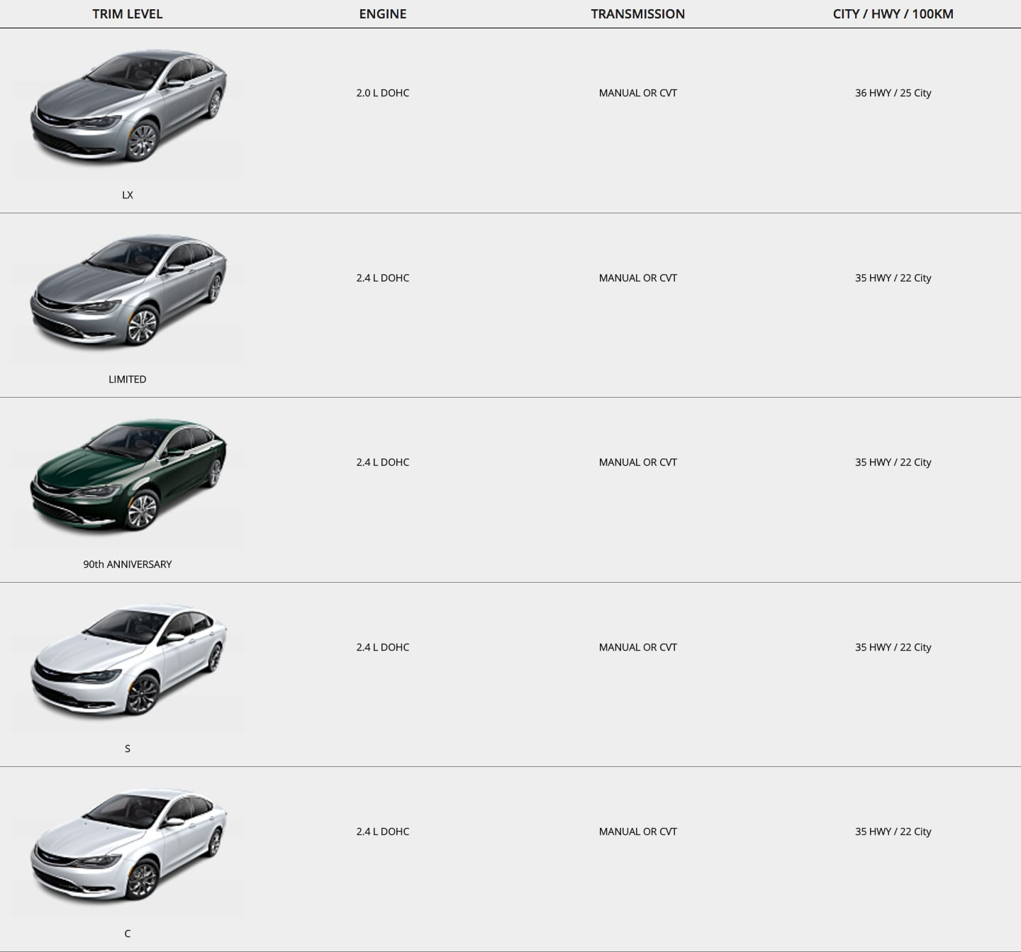 Chrysler 200 Trim Comparisons