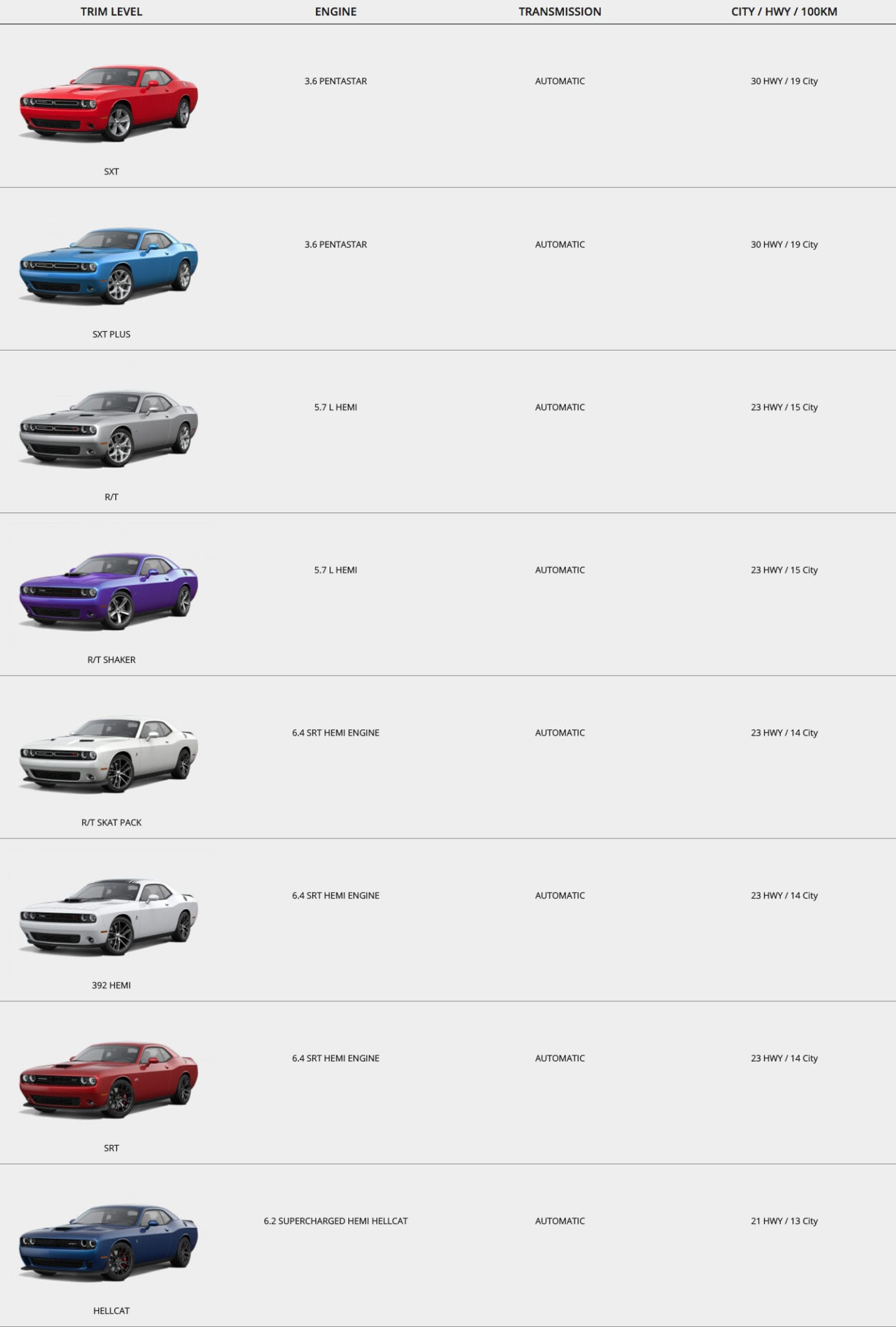 Dodge Challenger Trim Comparisons