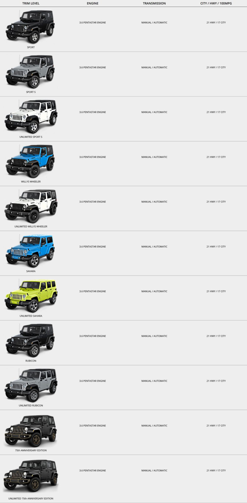 Jeep Wrangler Trim Comparisons